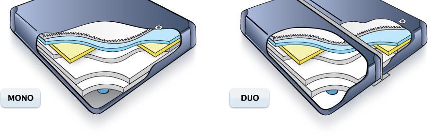 Wasserbett Mono Duo